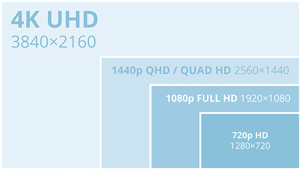 4k vs 1080p explained